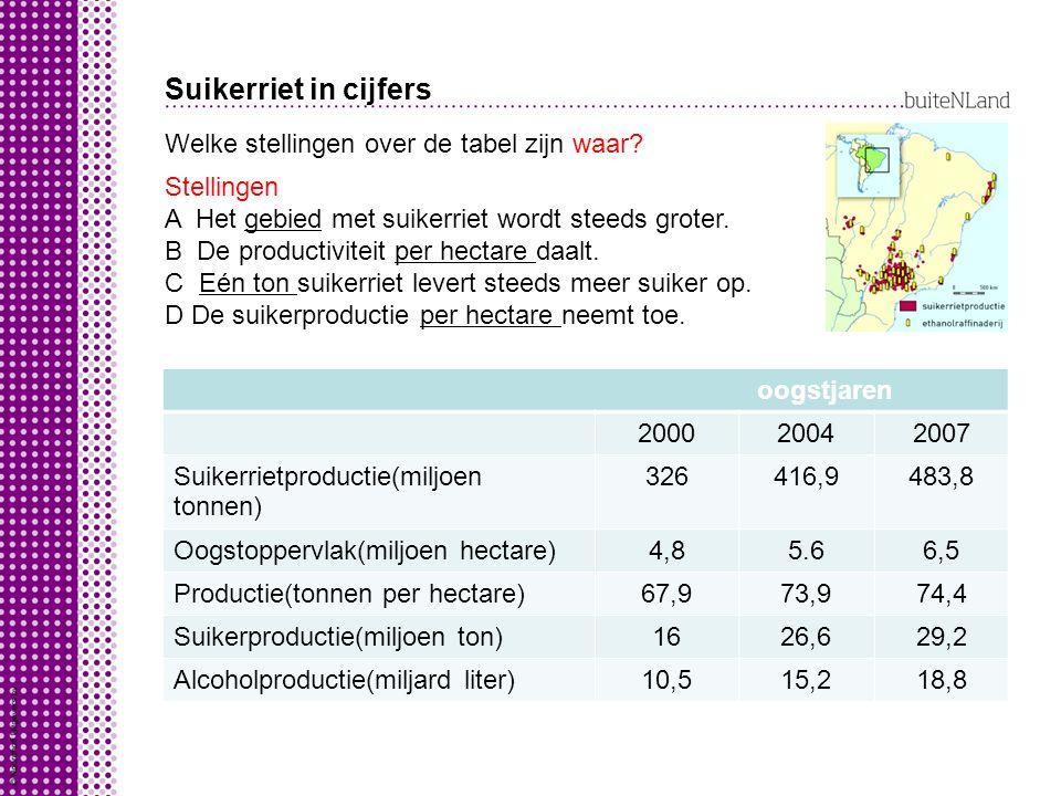 Suikerriet in cijfers Welke stellingen over de tabel zijn waar