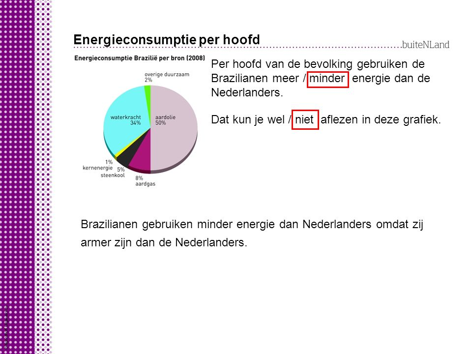 Energieconsumptie per hoofd