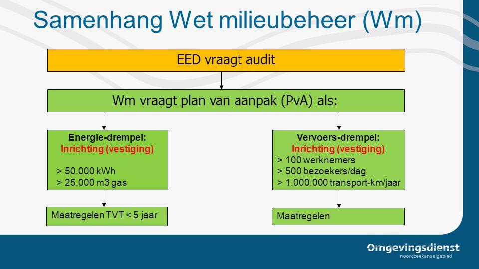 Samenhang Wet milieubeheer (Wm)