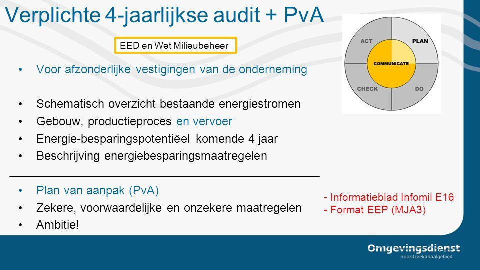 Verplichte 4-jaarlijkse audit + PvA