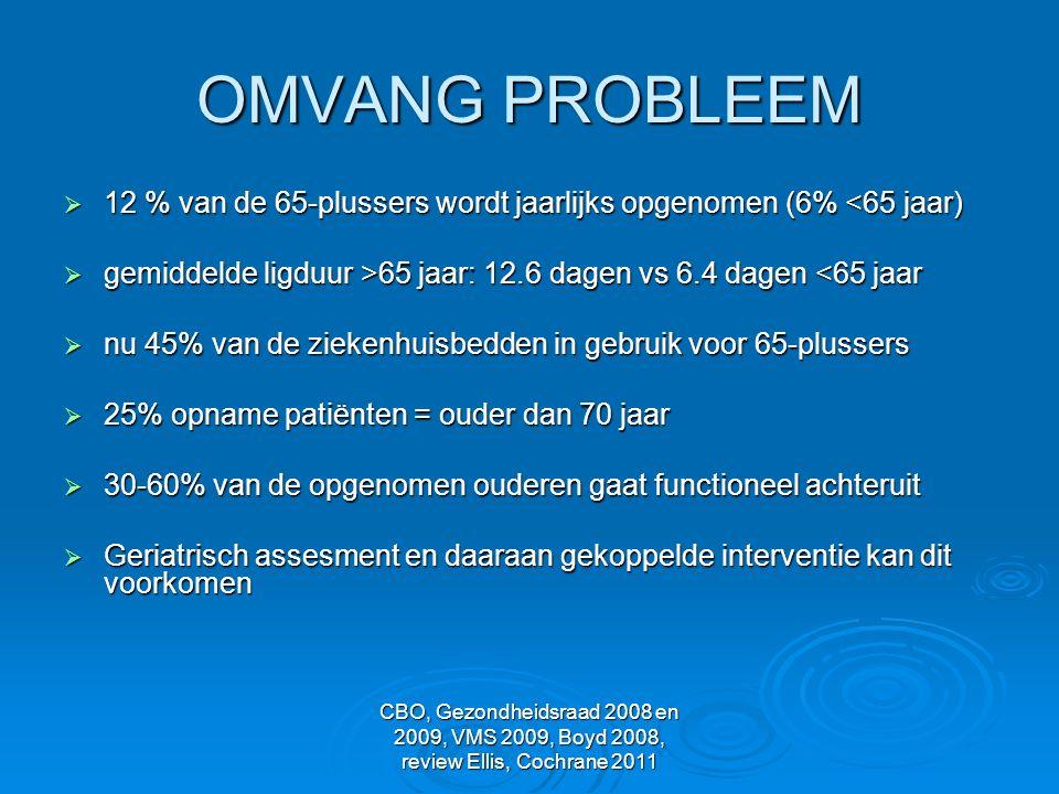 OMVANG PROBLEEM 12 % van de 65-plussers wordt jaarlijks opgenomen (6% <65 jaar) gemiddelde ligduur >65 jaar: 12.6 dagen vs 6.4 dagen <65 jaar.