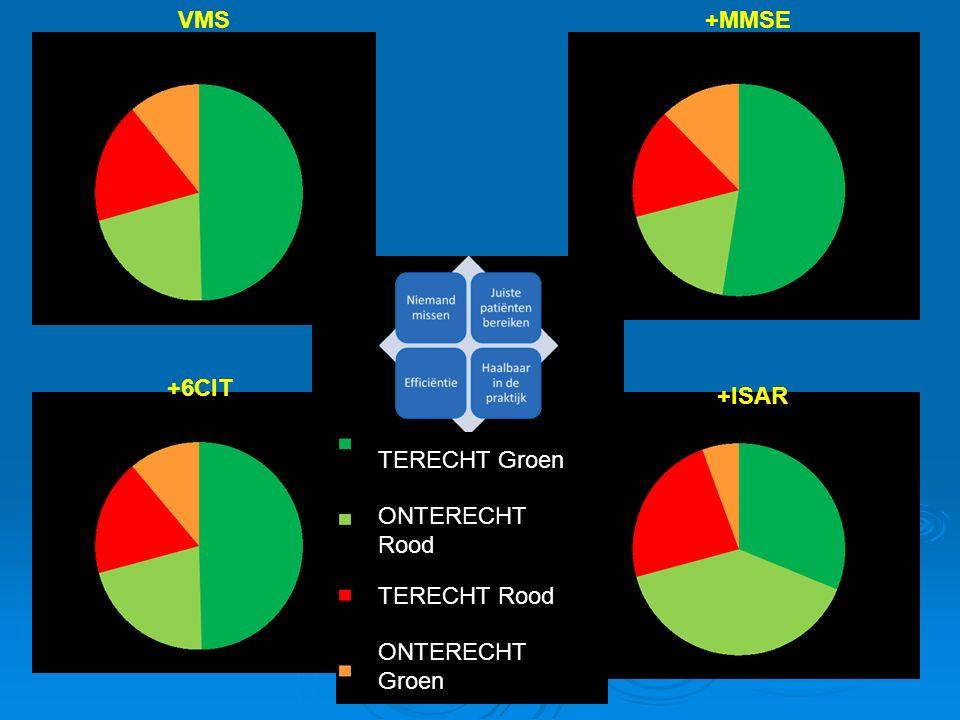 VMS +MMSE +6CIT +ISAR TERECHT Groen ONTERECHT Rood TERECHT Rood ONTERECHT Groen