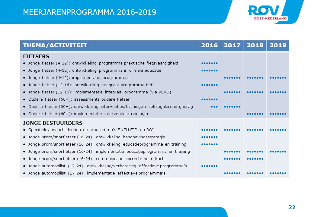 MEERJARENPROGRAMMA 2016-2019 THEMA/ACTIVITEIT 2016 2017 2018 2019