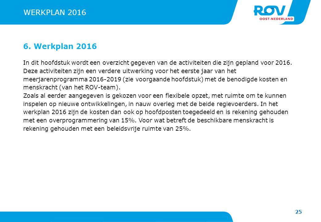 WERKPLAN 2016 6. Werkplan 2016.