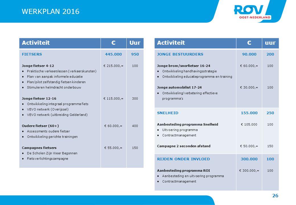 WERKPLAN 2016 Activiteit € Uur Activiteit € uur FIETSERS 445.000 950