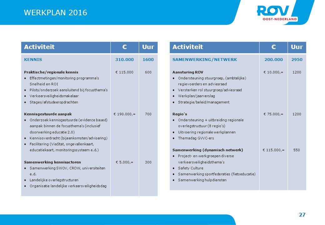 WERKPLAN 2016 Activiteit € Uur Activiteit € Uur KENNIS 310.000 1600