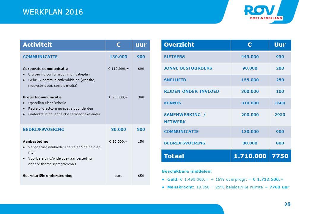 WERKPLAN 2016 Activiteit € uur Overzicht € Uur Totaal 1.710.000 7750