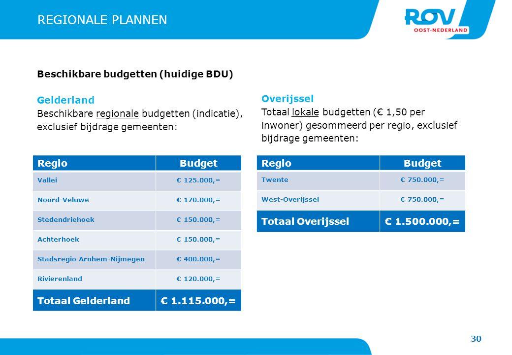 REGIONALE PLANNEN Beschikbare budgetten (huidige BDU) Gelderland