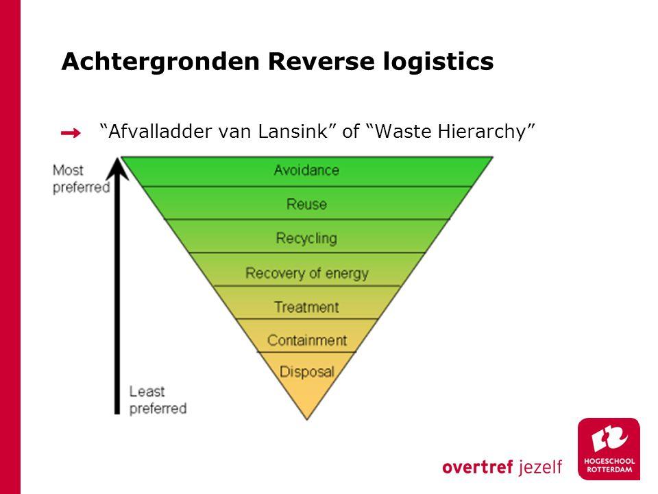 Achtergronden Reverse logistics
