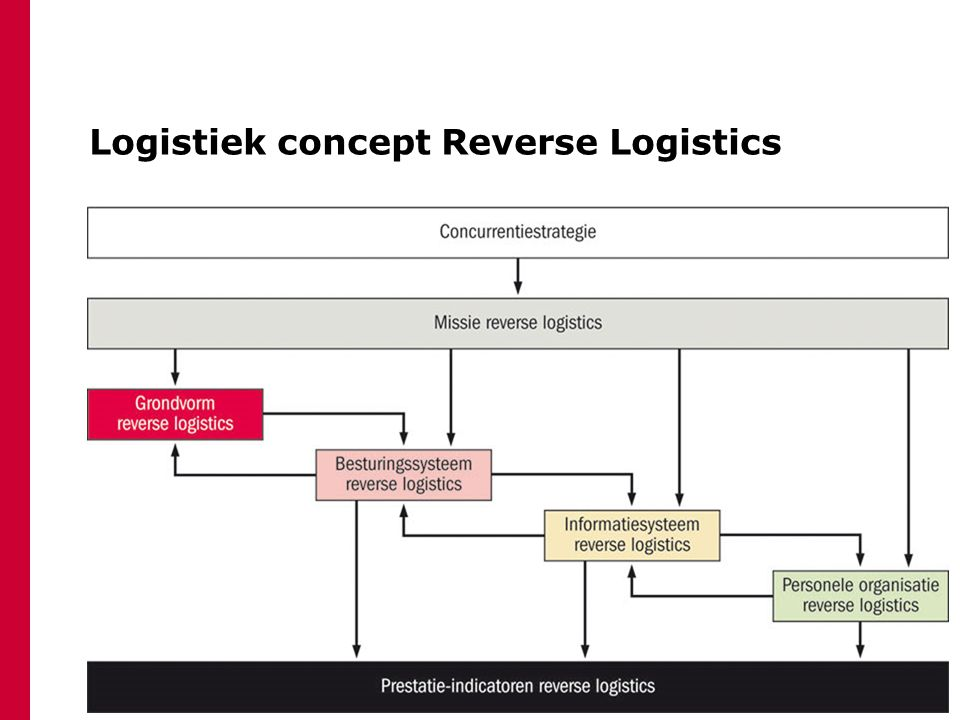 Logistiek concept Reverse Logistics