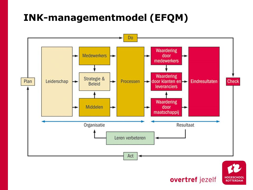 INK-managementmodel (EFQM)