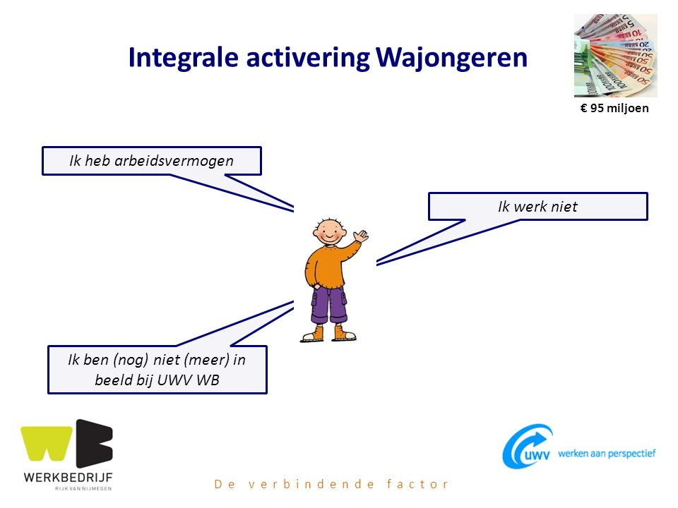 Integrale activering Wajongeren