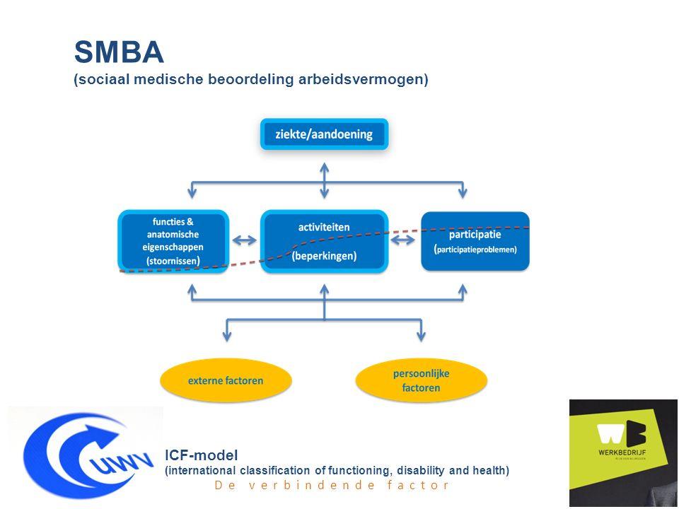 SMBA (sociaal medische beoordeling arbeidsvermogen)