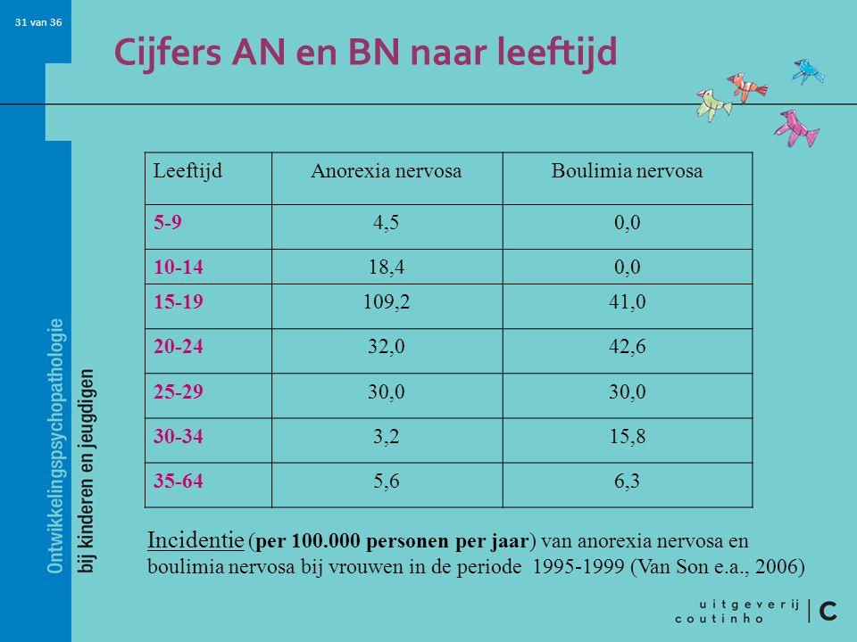 Cijfers AN en BN naar leeftijd