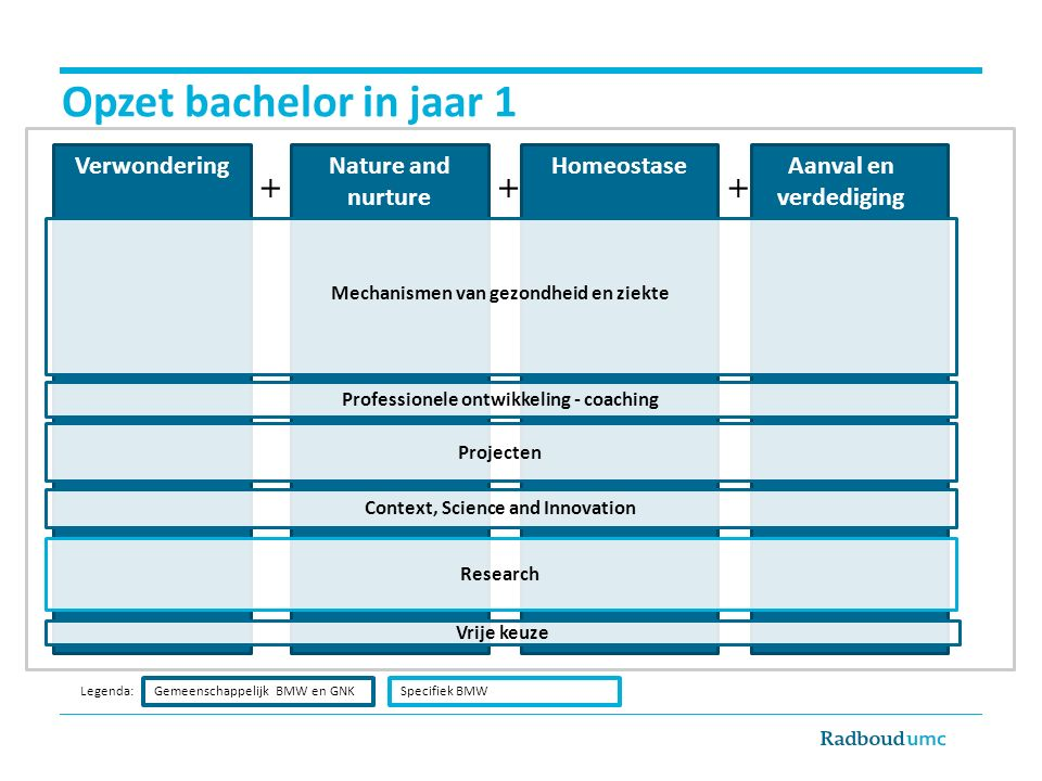 Opzet bachelor in jaar 1 + + + Verwondering Nature and nurture