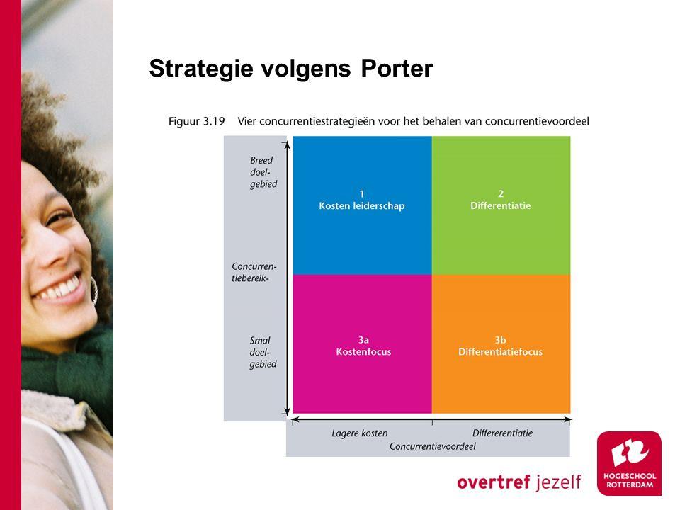Strategie volgens Porter