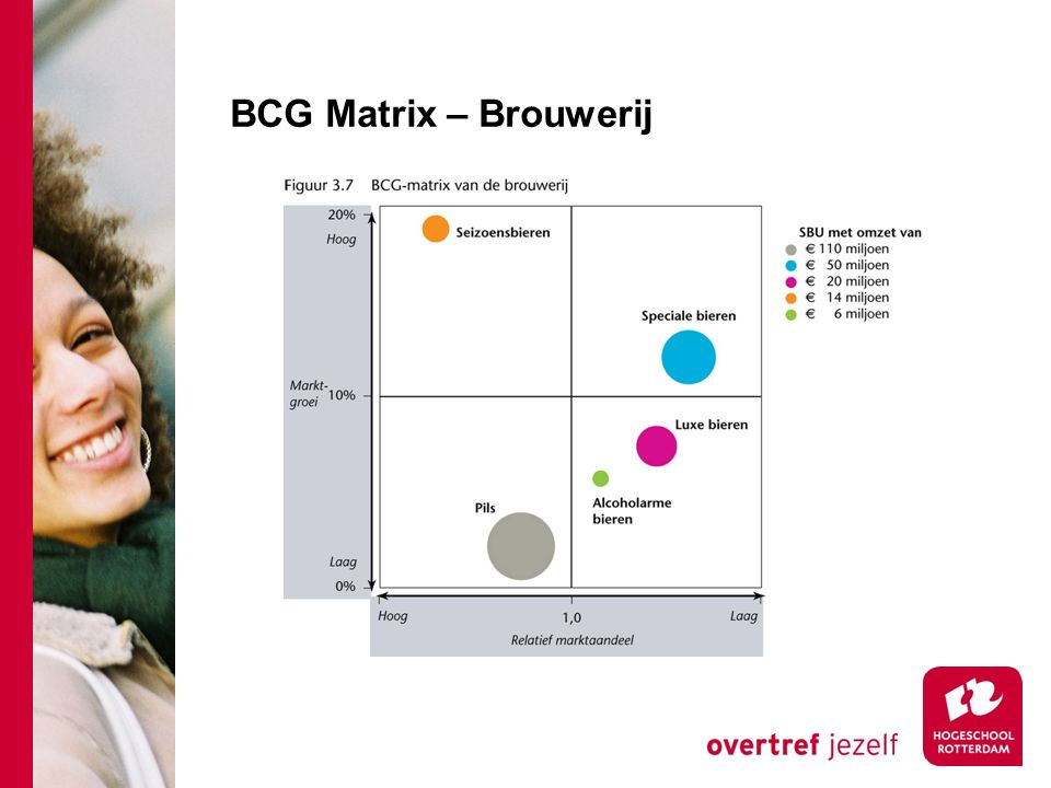 BCG Matrix – Brouwerij