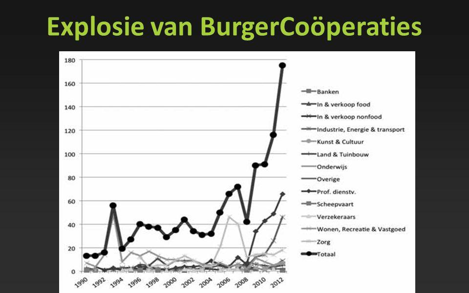 Explosie van BurgerCoöperaties