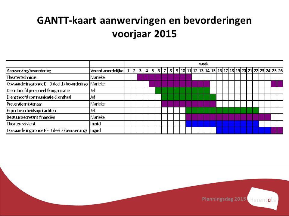 GANTT-kaart aanwervingen en bevorderingen voorjaar 2015