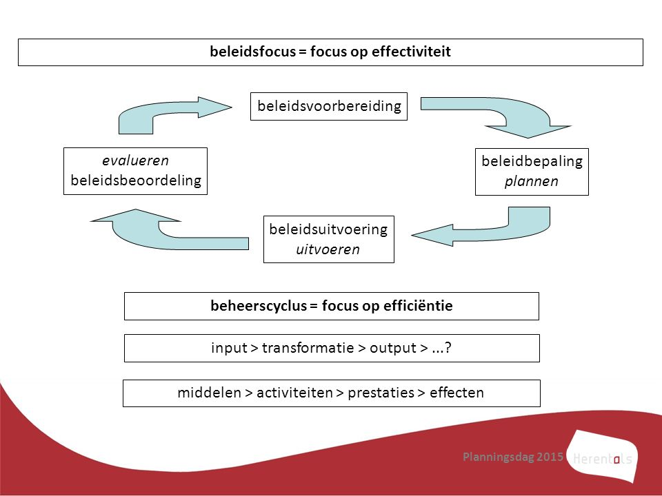 beleidsfocus = focus op effectiviteit