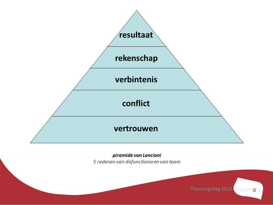piramide van Lencioni 5 redenen van disfunctioneren van team