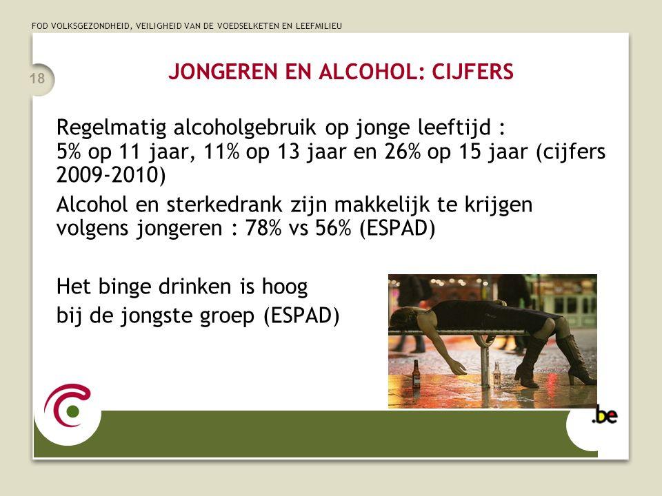 JONGEREN EN ALCOHOL: CIJFERS
