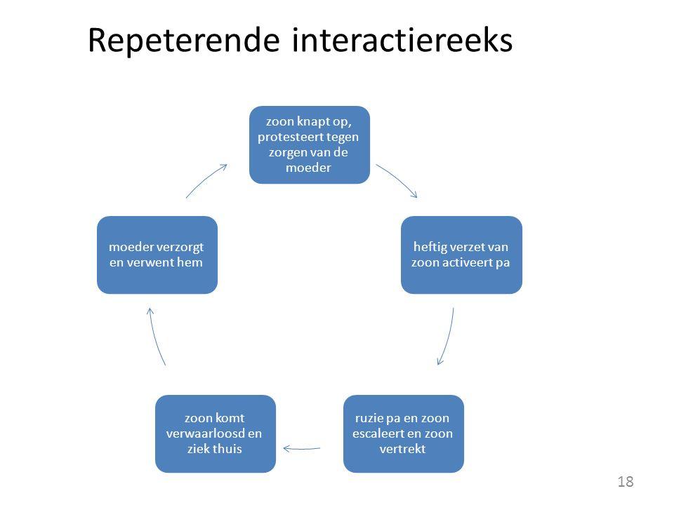 Repeterende interactiereeks