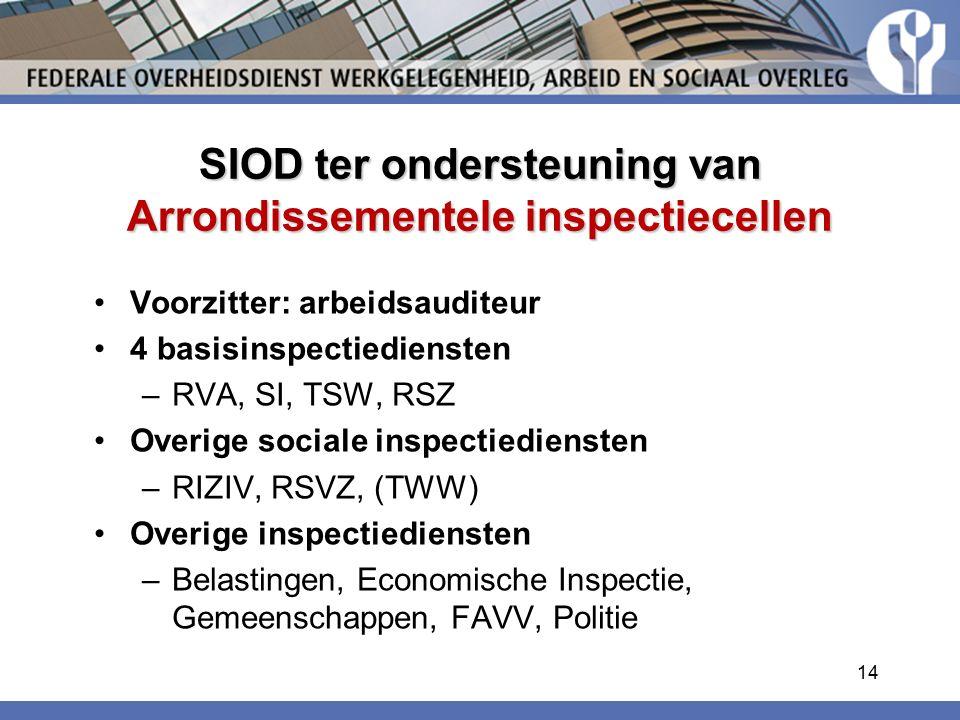SIOD ter ondersteuning van Arrondissementele inspectiecellen