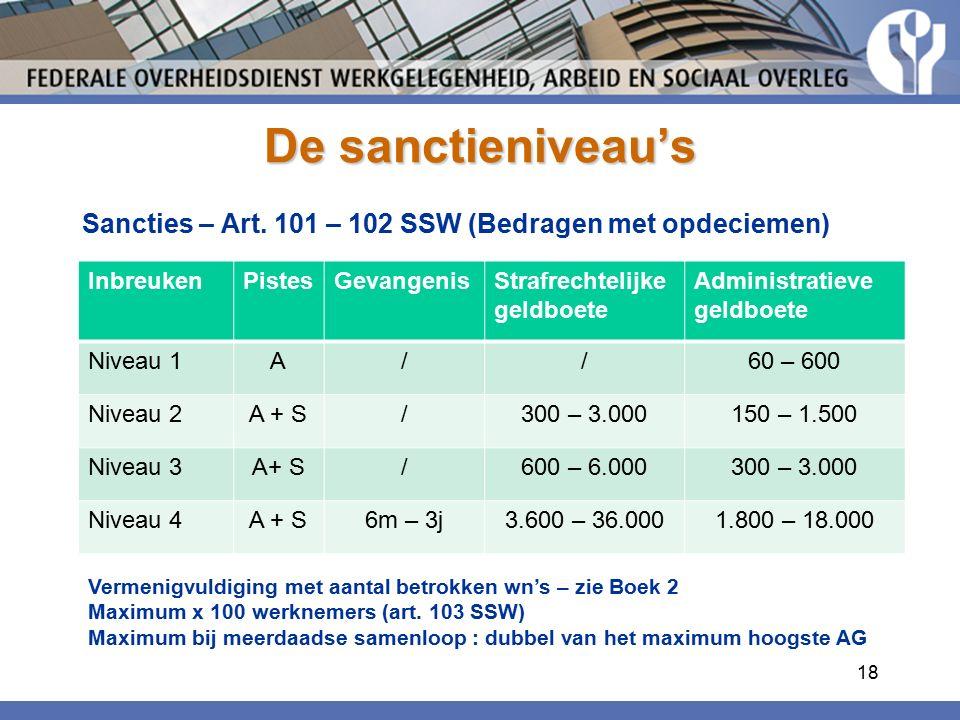 De sanctieniveau's Sancties – Art. 101 – 102 SSW (Bedragen met opdeciemen) Inbreuken. Pistes. Gevangenis.