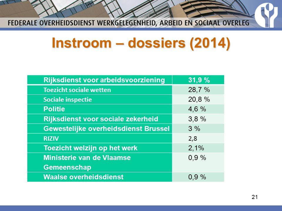 Instroom – dossiers (2014) Rijksdienst voor arbeidsvoorziening 31,9 %