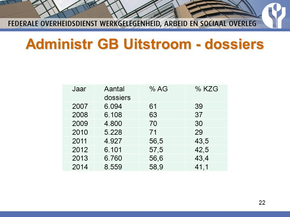 Administr GB Uitstroom - dossiers