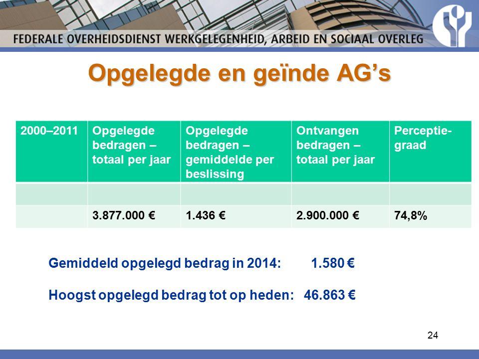 Opgelegde en geïnde AG's