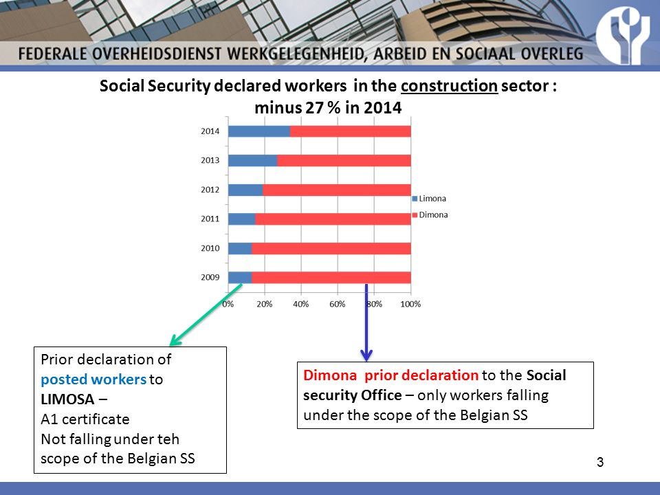 Social Security declared workers in the construction sector :