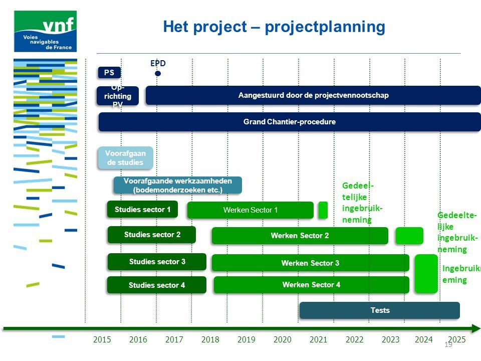 Het project – projectplanning