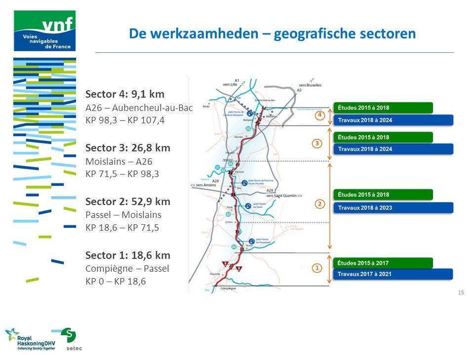 De werkzaamheden – geografische sectoren