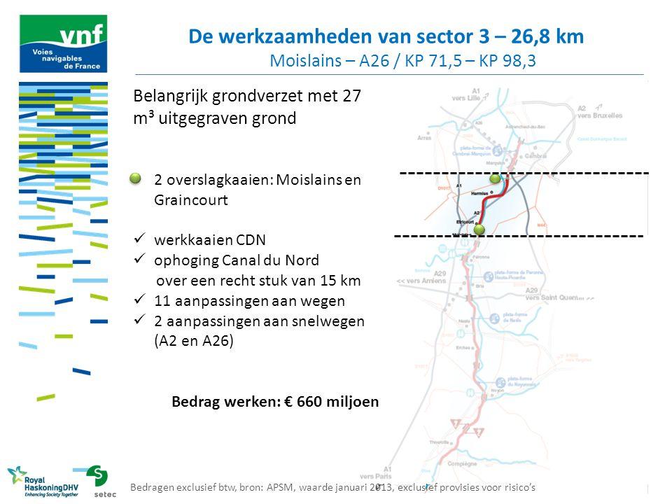 De werkzaamheden van sector 3 – 26,8 km