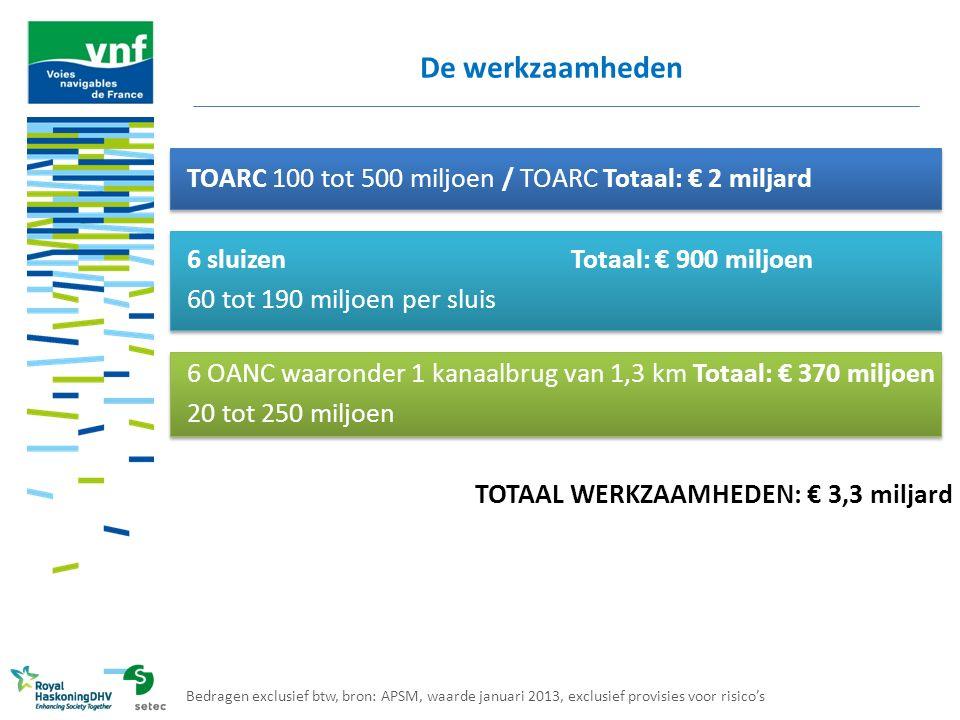De werkzaamheden TOARC 100 tot 500 miljoen / TOARC Totaal: € 2 miljard