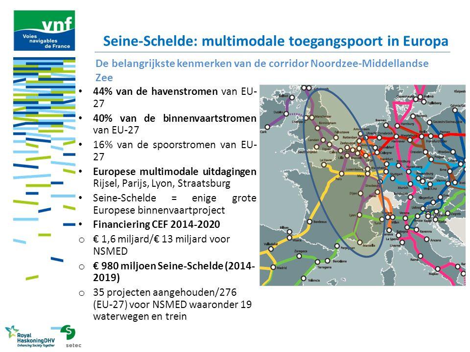Seine-Schelde: multimodale toegangspoort in Europa