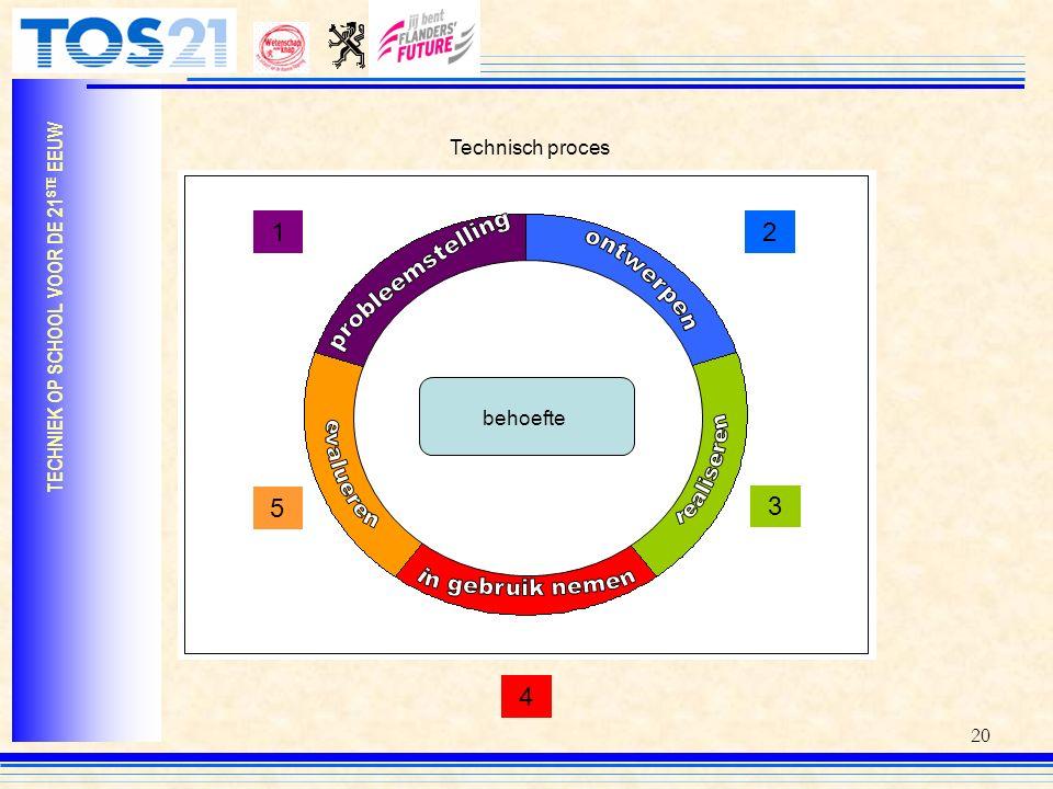 1 2 probleemstelling ontwerpen ontwerpen evalueren realiseren 5 3