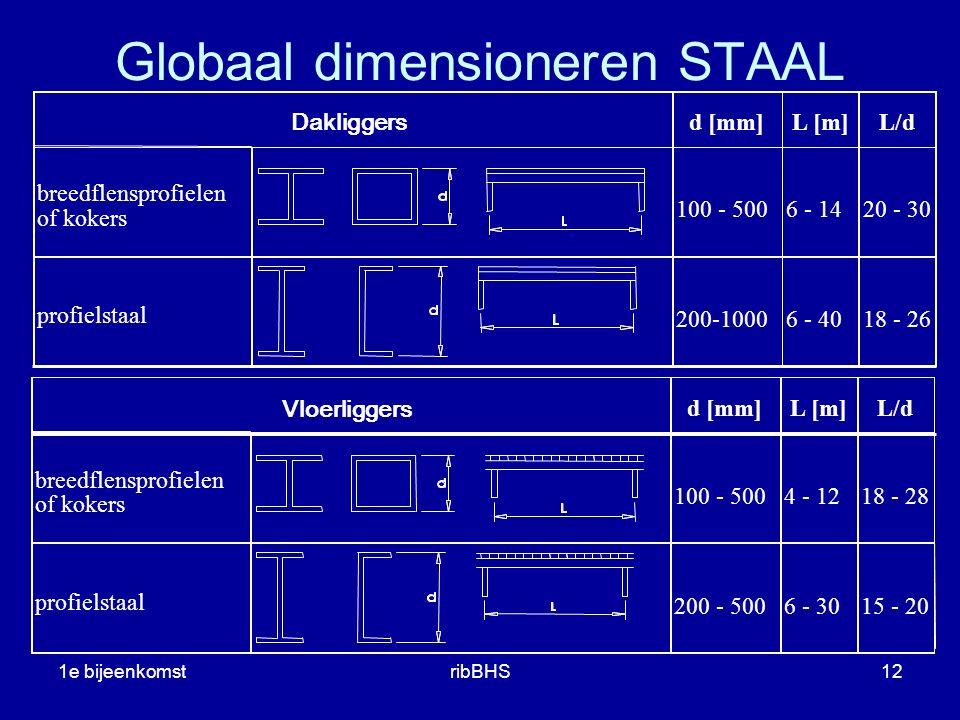 Globaal dimensioneren STAAL