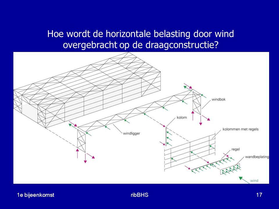 Hoe wordt de horizontale belasting door wind overgebracht op de draagconstructie