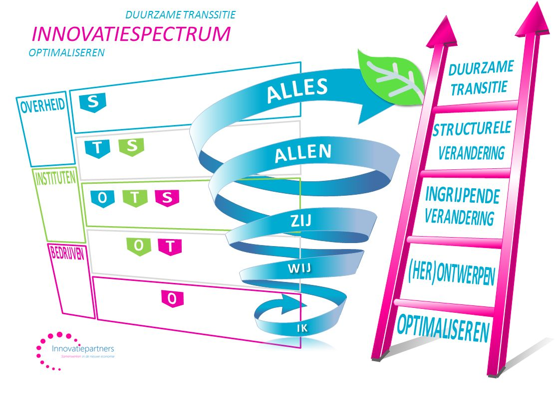 INNOVATIESPECTRUM ALLES ALLEN ZIJ DUURZAME TRANSSITIE OPTIMALISEREN