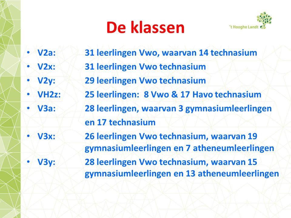 De klassen V2a: 31 leerlingen Vwo, waarvan 14 technasium