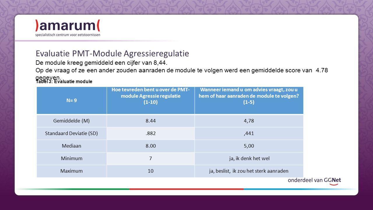 Hoe tevreden bent u over de PMT-module Agressie regulatie