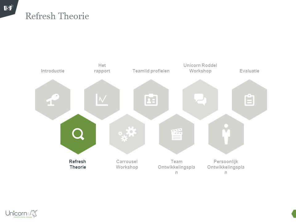 Refresh Theorie Doel van deze bouwblok: