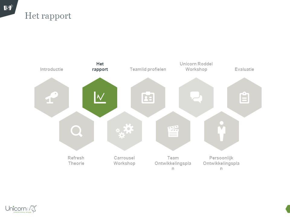 Het rapport Doel van deze bouwblok: