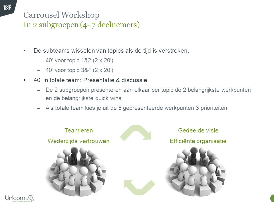 Carrousel Workshop In 2 subgroepen (4- 7 deelnemers)