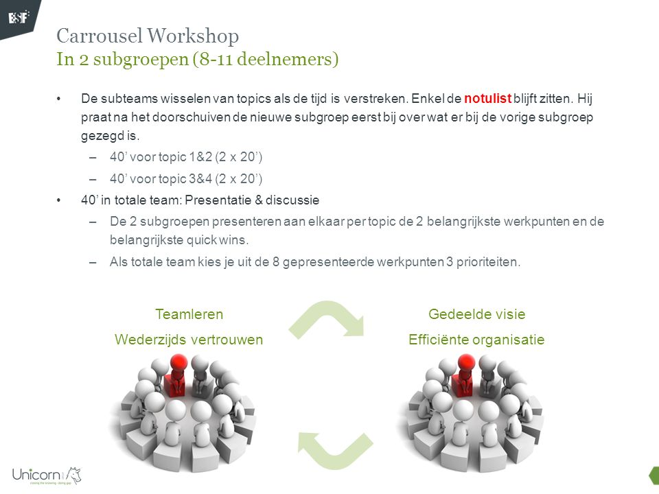 Carrousel Workshop In 2 subgroepen (8-11 deelnemers)