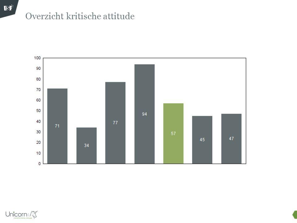 Overzicht kritische attitude