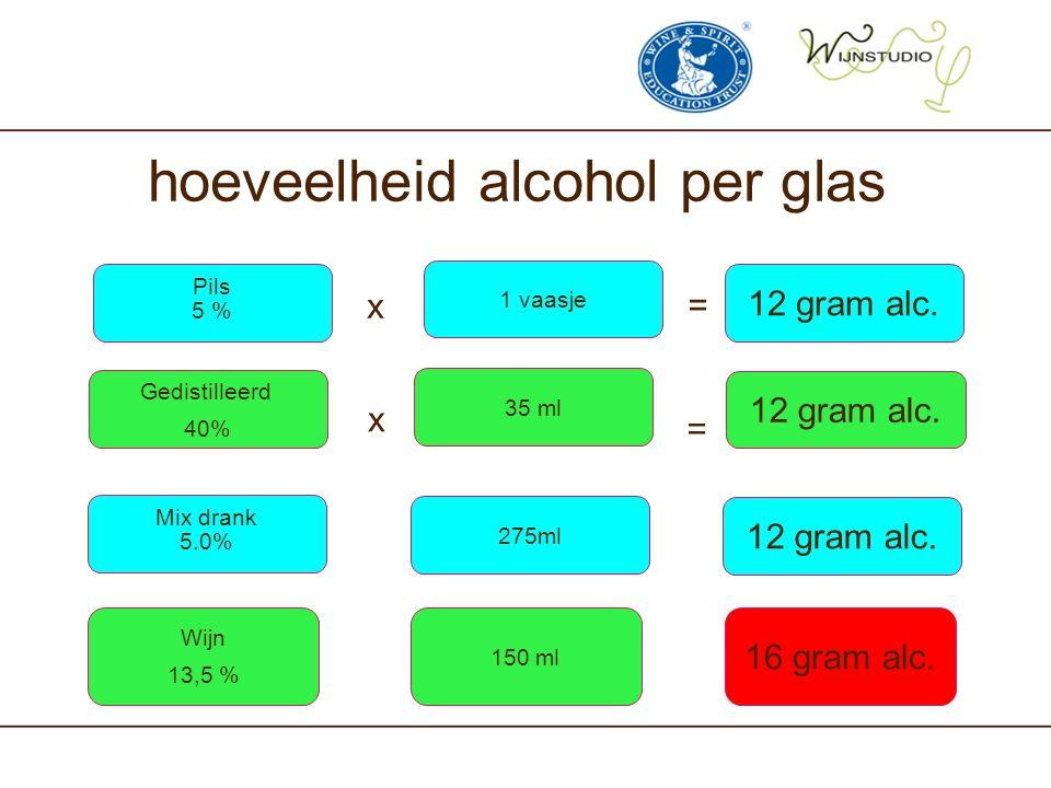 hoeveelheid alcohol per glas